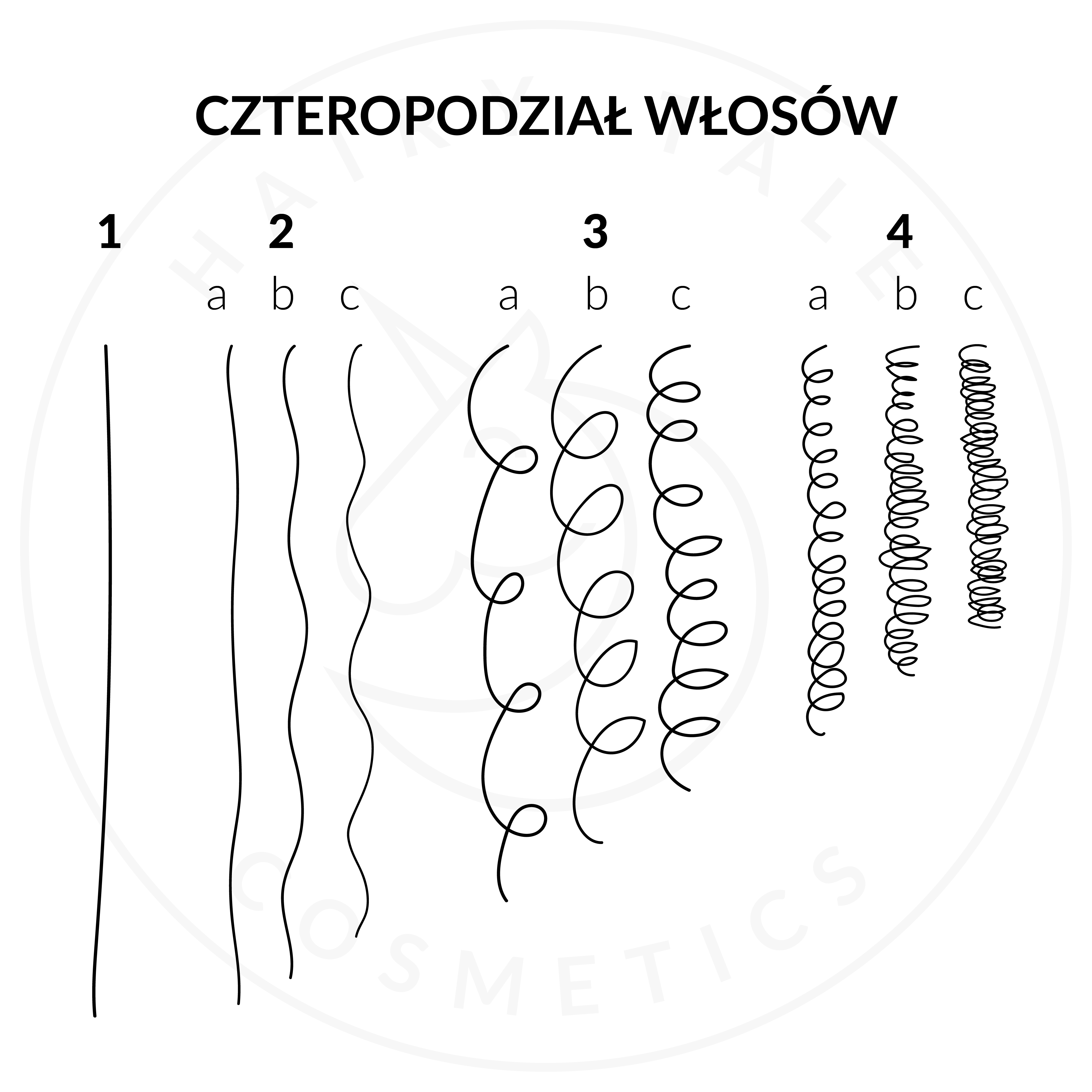 typy skrętu włosów
